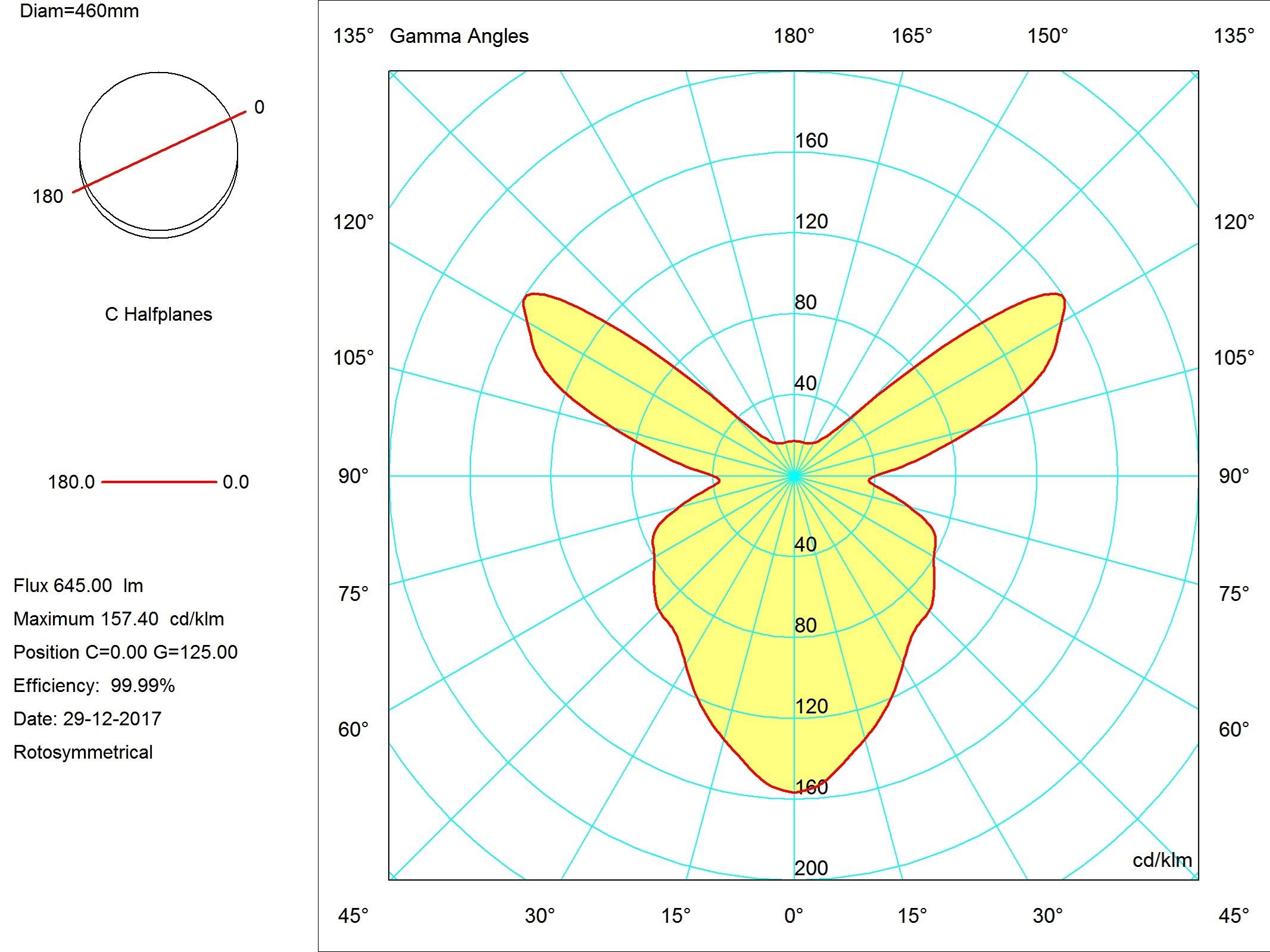 Curva fotometrica foto