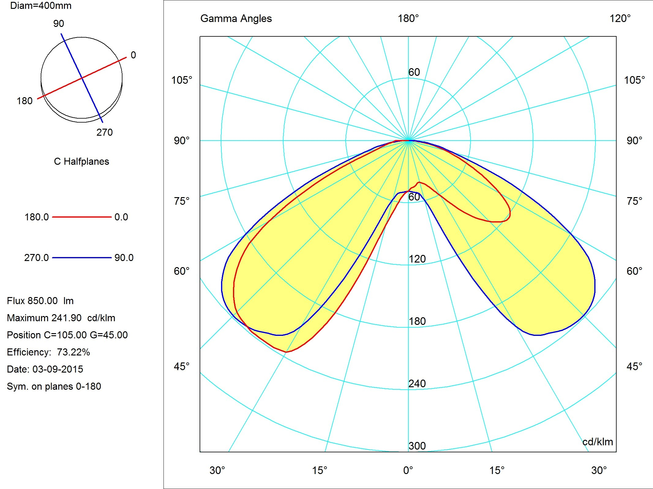 Photo photometric curves