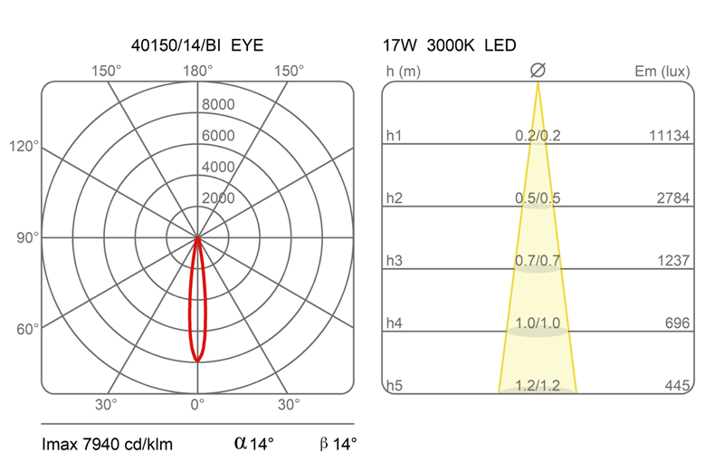 Photometrics data